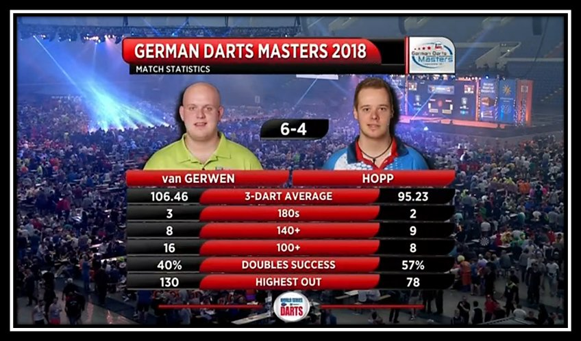 📌 STATS: The key numbers from a high quality contest!  #WorldSeries #GermanMasters