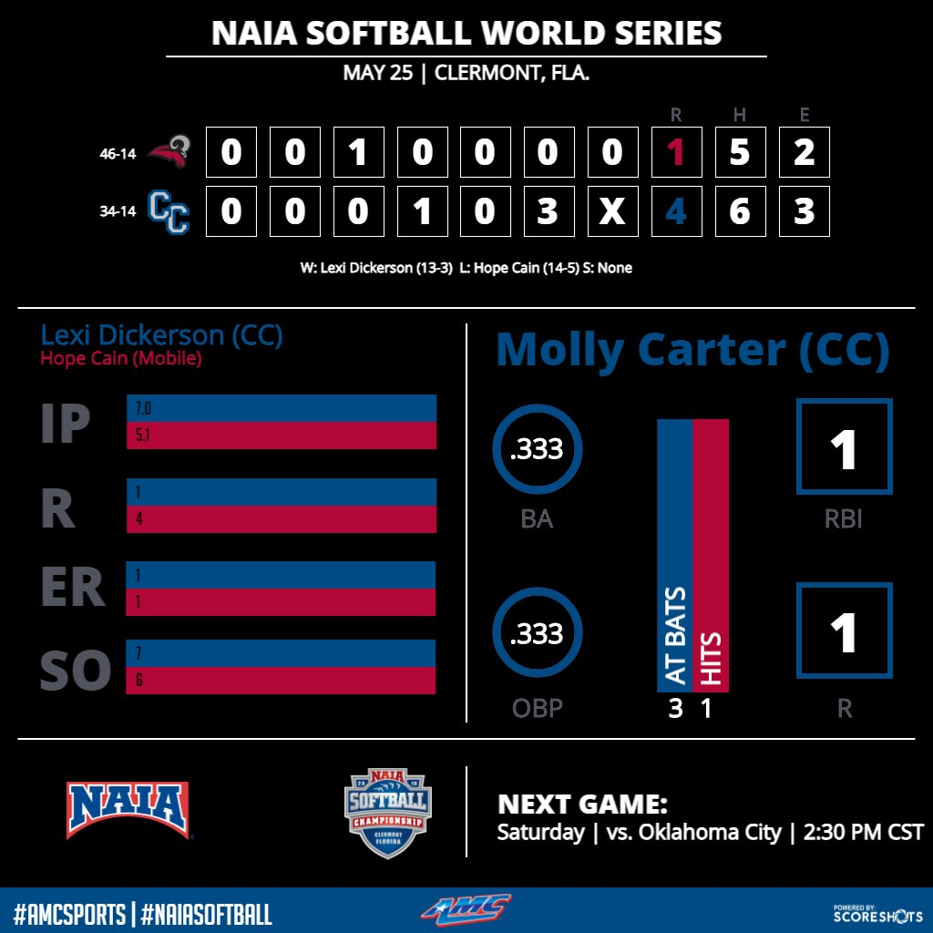 Inside the numbers of @Columbia_SB win over Mobile. #AMCSPORTS #NAIASOFTBALL<br>http://pic.twitter.com/8cLQpsMpgg