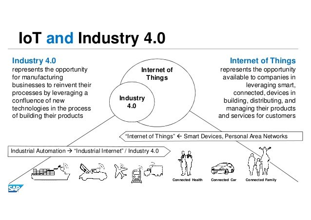 The opportunity of #IoT and #Industry40   #IIoT #IoE #AI #CX #ML #startup #GrowthHacking #PPC #DataViz #Business #SMM   #blogger #smallbusiness #SocialMedia #startups #SmartCity #Retail #SmartBuildings<br>http://pic.twitter.com/q2T0fKpkpF