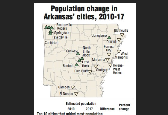 Arkansas' towns fade as suburbs flourish. What the latest census data means » https://t.co/D64qtwAbSO