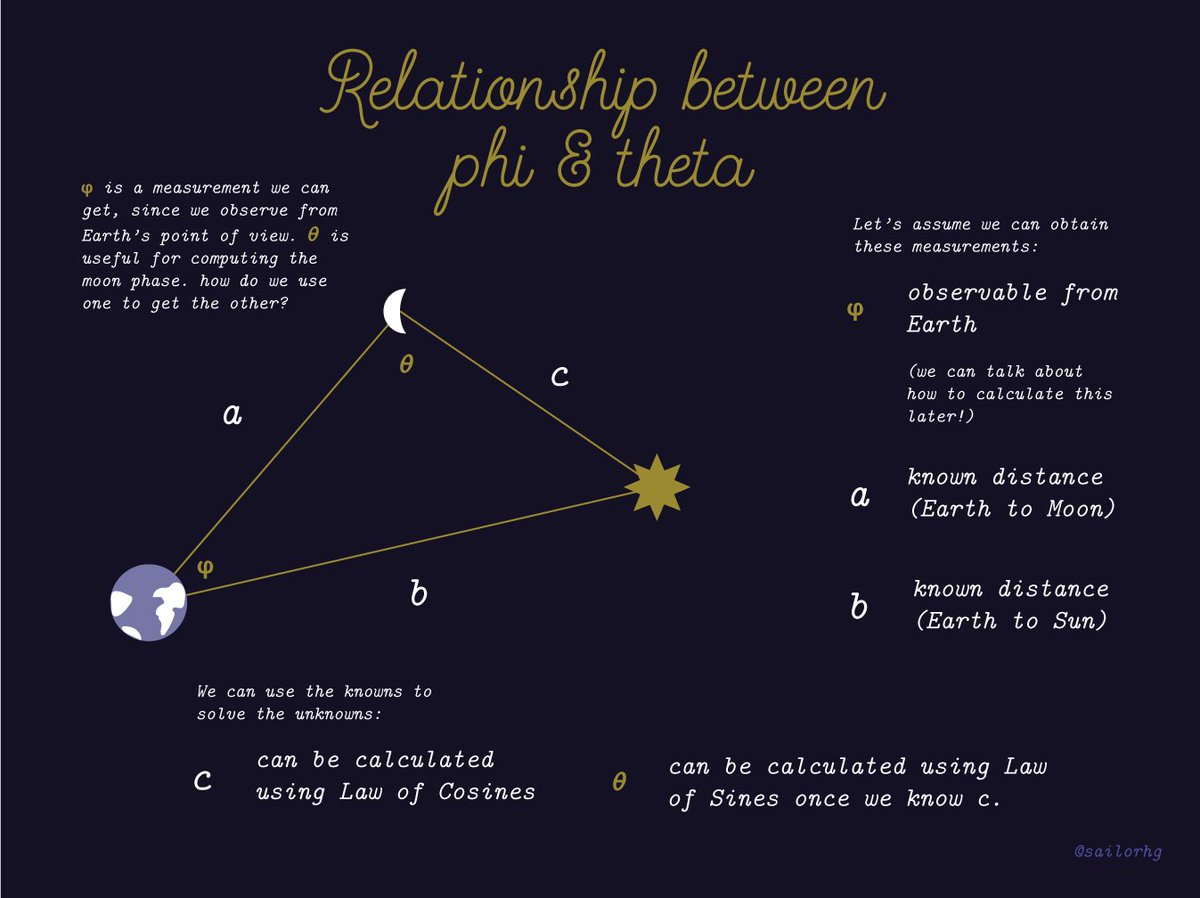 Sailor Mercury On Twitter How Do We Use Phi To Calculate Theta Moon Phases Diagram Phase Calculating Part 4 Is It Helpful If I Actually Out The Law Of Cosines And Sines Calculations Can Maybe Add Later As More