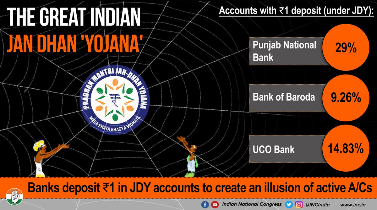 The much touted Jan Dhan Yojana should be called the Jan Dhan Jumla. #VishwasghatDiwas