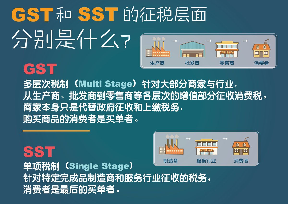 SST vs GST: How Do They Work?