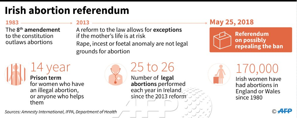 The campaign to repeal Ireland's strict abortion ban is expected to win the referendum by a two-thirds majority