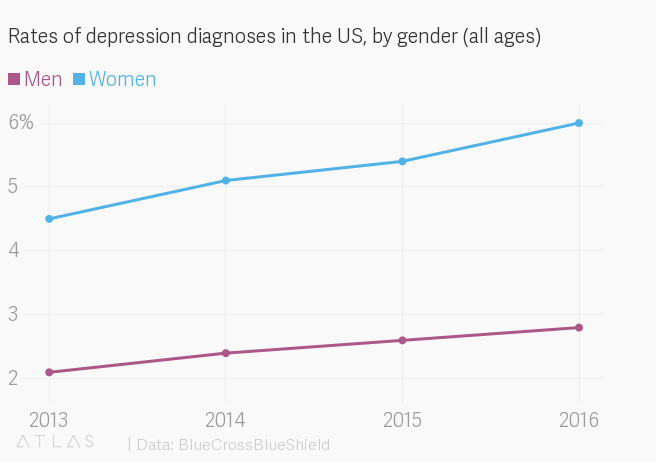 #BestOf: Depression is the no. 1 cause of ill health and disability worldwide wef.ch/2IF6VcU #MentalHealthAwarenessWeek