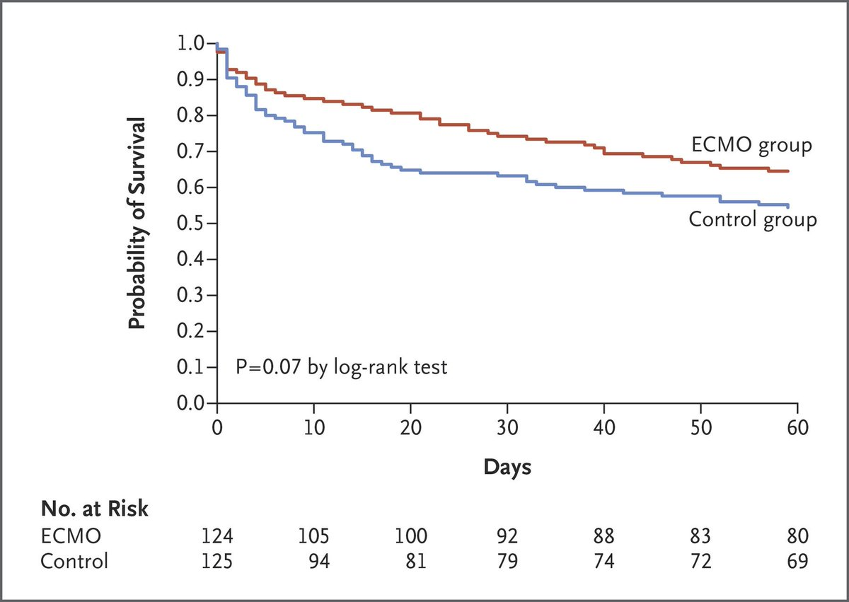 Original Article: ECMO for Severe Acute Respiratory Distress Syndrome  https:// nej.md/2kndXIN  &nbsp;    Editorial: Learning from a Trial Stopped by a Data and Safety Monitoring Board  https:// nej.md/2s3TWv6  &nbsp;    Editorial: ECMO for Severe ARDS  https:// nej.md/2IHMtIG  &nbsp;  <br>http://pic.twitter.com/tjQwWgHPyP