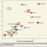 Image for the Tweet beginning: Correlation does not equal causation,