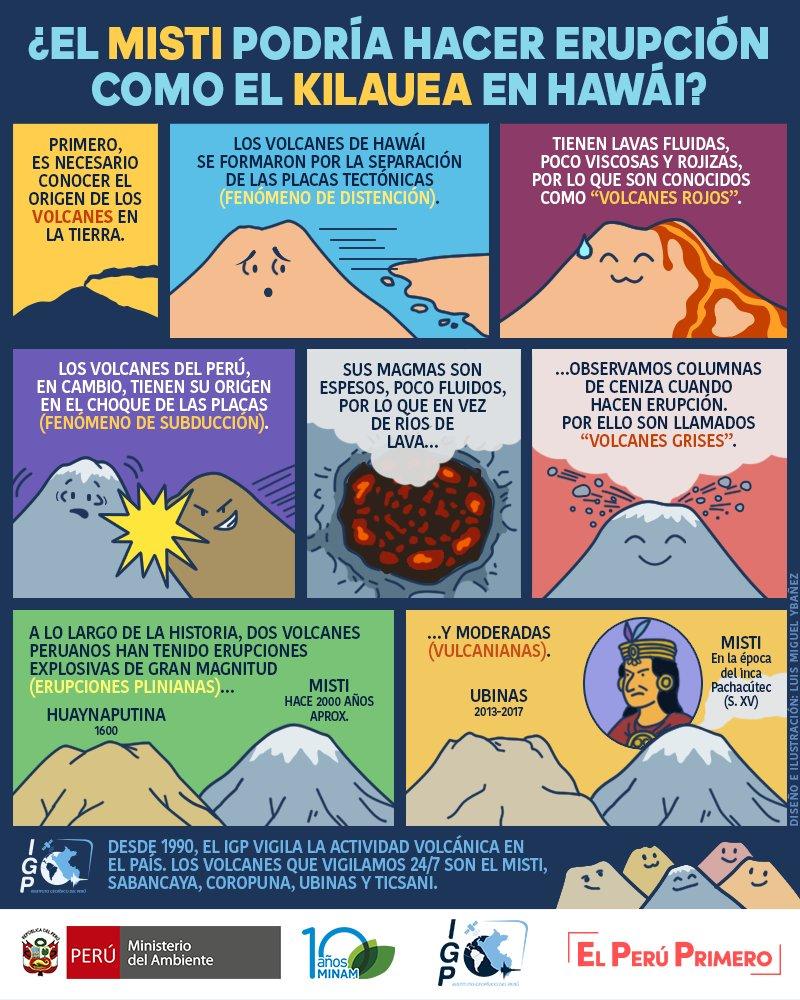 Volcán Kilauea y Volcán Misti