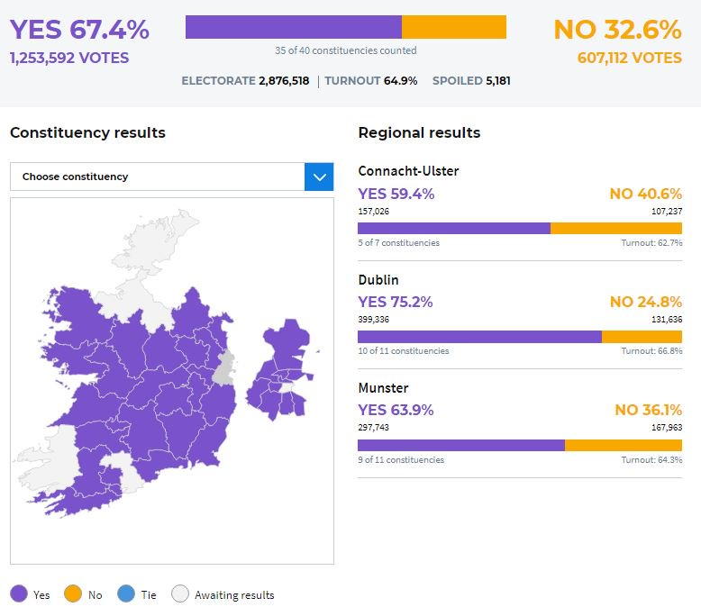 With 35 of 40 constituency results in #8thref | https://t.co/2gaRjiRaI6