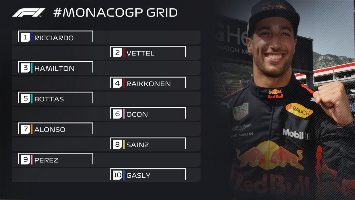 How the first five rows of the grid will line up on Sunday 👇  The polesitter hasnt won the #MonacoGP since 2014 🤔