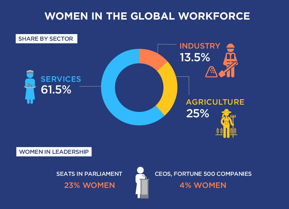 Women are concentrated in lower-paid, lower-skill work with greater job insecurity. Its time for change! Get your facts: unwo.men/SNN630k9fVG