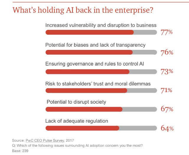 Increased vulnerability and #Disruption is the no. 1 roadblock for #AI in the enterprise! @PwC   #IIoT #IoE #CX #IoT #startup #GrowthHacking #PPC #DataViz #Business #SMM #blogger #ML #startups #SmartCity #Retail #ML #Entrepreneur #4IR #M2M #Robotics #Bots #DeepLearning<br>http://pic.twitter.com/CfFYj3shmb