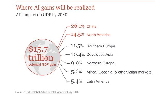 China will have the lion share of the 15.7 trillion USD #AI market according to @PwC   #IIoT #IoE #CX #IoT #startup #GrowthHacking #PPC #DataViz #Business #SMM #blogger #ML #startups #SmartCity #Retail #ML #Entrepreneur #4IR #M2M #Robotics #Bots #DeepLearning<br>http://pic.twitter.com/yYxiwAP1YW