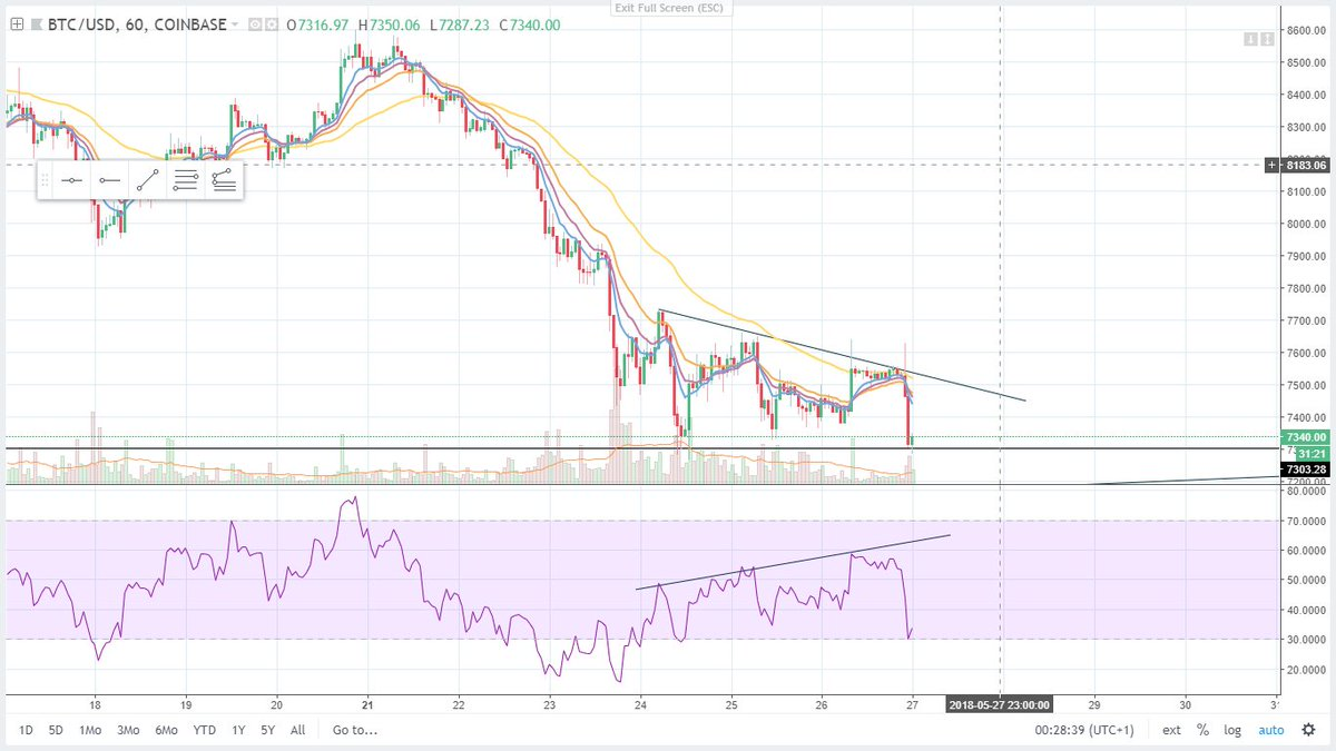 $BTC Drop was warned through bearish div. Currently holding ground that can be found from Nov as tweeted few days ago. 1D RSI chart showing lower low, however a potential to bounce on RSI support. Still no need to panic imo.   Like &amp; retweet if you found this content useful. <br>http://pic.twitter.com/yxLJQUh0OE