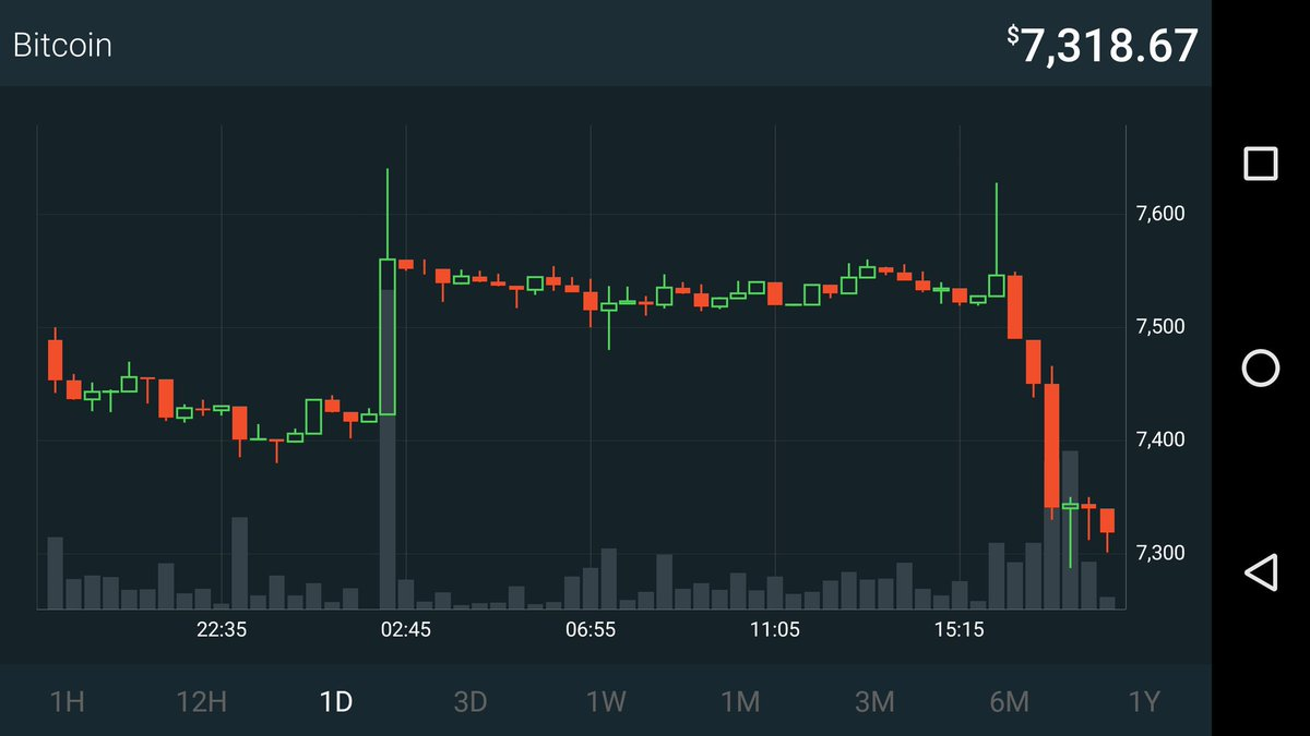 There&#39;s no price manipulation here right? Lol #BTC <br>http://pic.twitter.com/AXghI0m1gI