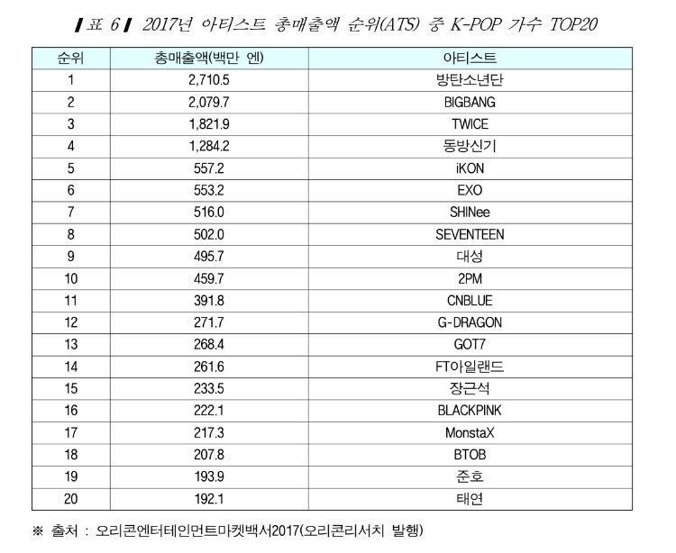 Only BTS, Big Bang, TWICE and TVXQ had more than a billion yen sales in Japan for 2017  and remember TWICE debuted in June 2017   But well TWICE is the Japan&#39;s Nation Girl Group so  <br>http://pic.twitter.com/dPzoFRpKpe