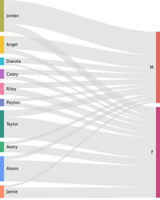 This #dataviz shows gender split of the most popular unisex names from 1980 to 2017.  https:// buff.ly/2Leo92G  &nbsp;   #bigdata #dataisbeautiful<br>http://pic.twitter.com/zXUPfsrTBh