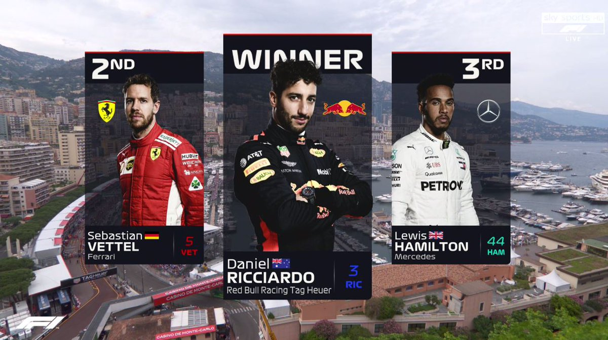 Ricciardo nyerte a Monacói Nagydíjat, Kimi csak negyedik...