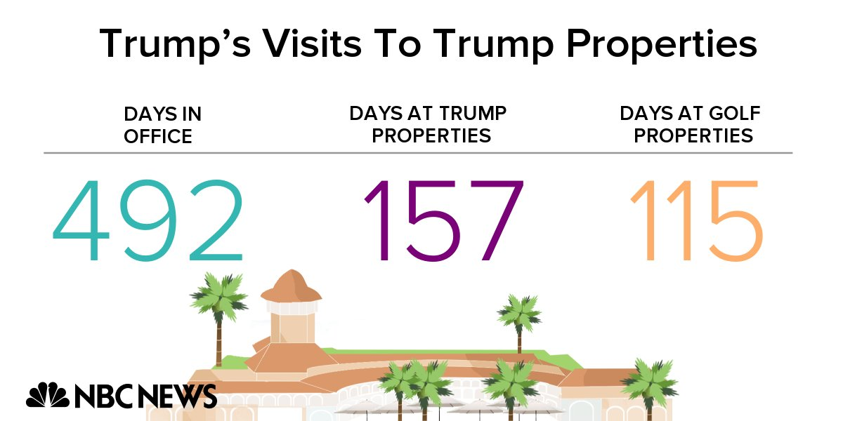 President Trump has arrived at his Virginia golf club, marking his 115th day at a Trump golf property and his 157th day at a Trump property since taking office. https://t.co/q1ZSxTeszX
