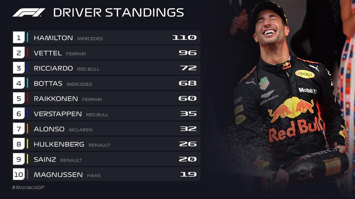Monaco GP 2018 Drivers Standing