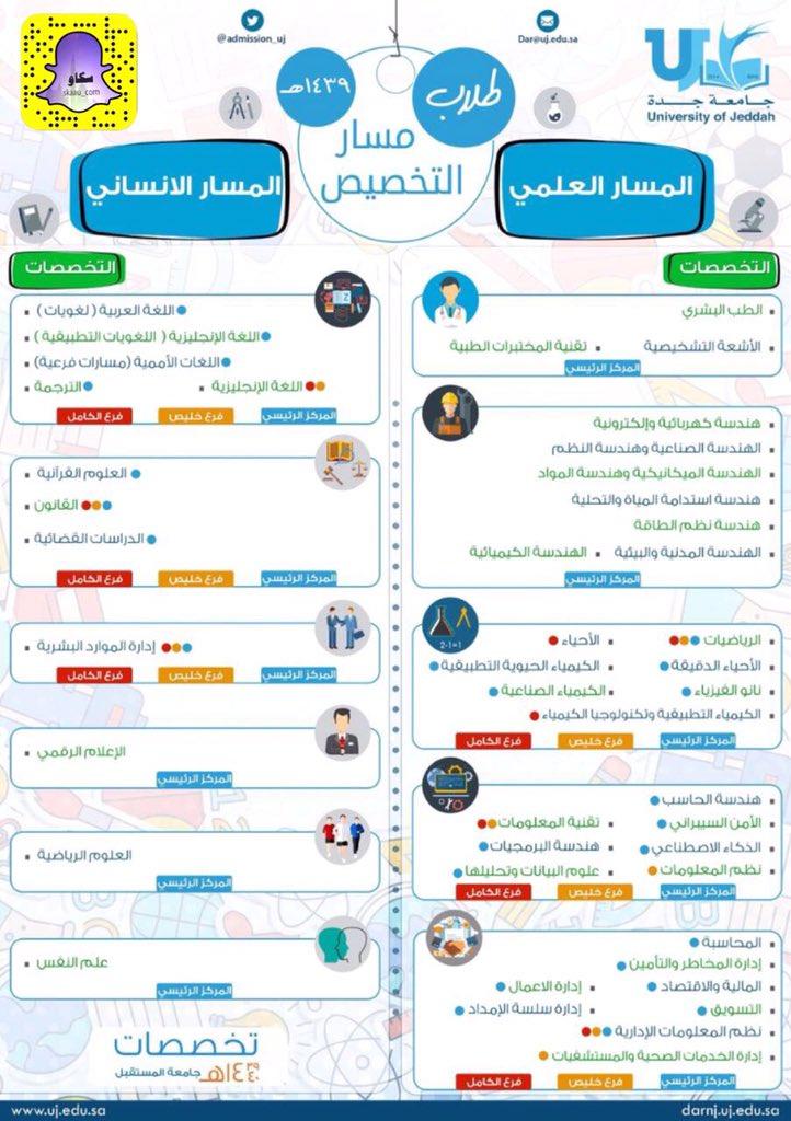 Uzivatel سكاو Na Twitteru التخصصات المتاحة لطلاب و طالبات