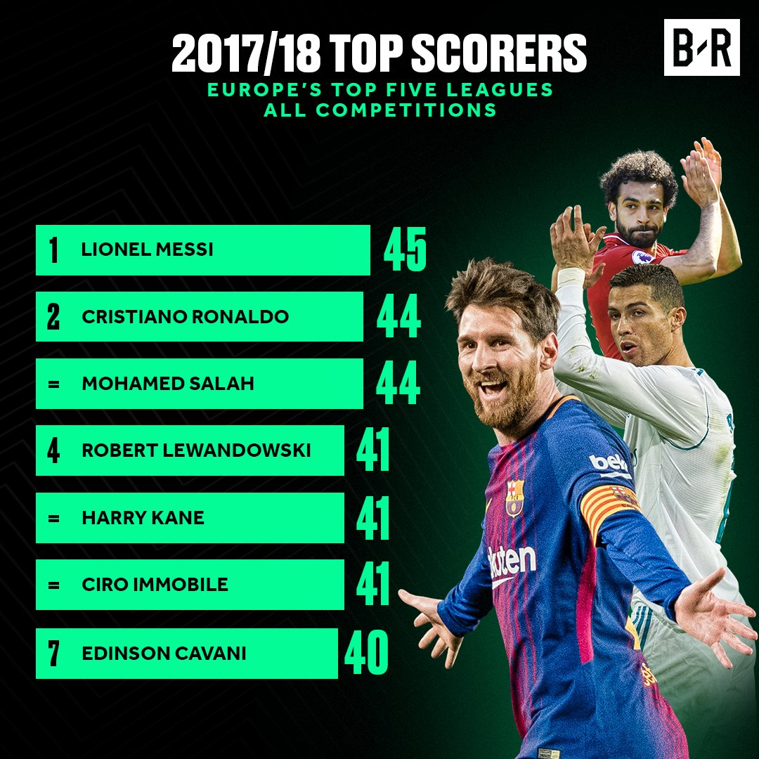 No one scored more goals in Europe than Messi 👑