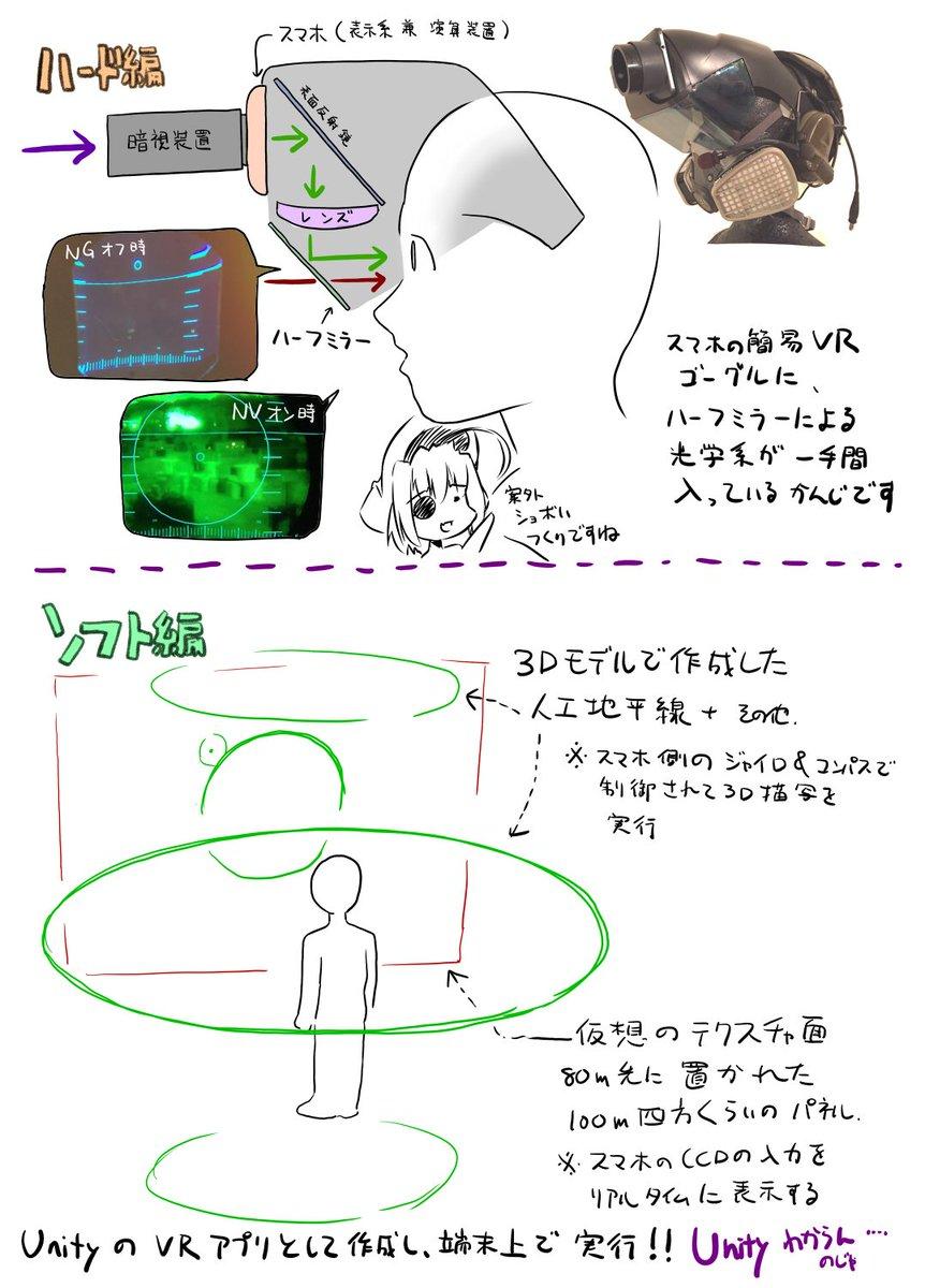 HUDヘルメット(の構成どうなってるの?という質問が結構あったので、図にしてみました。