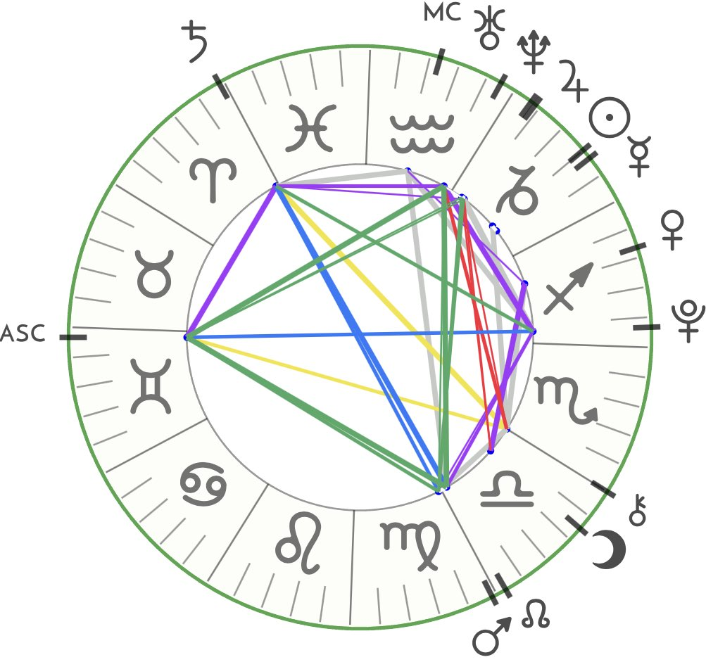 Yvette On Twitter Natal Chart Appreciation Post I Really Love The