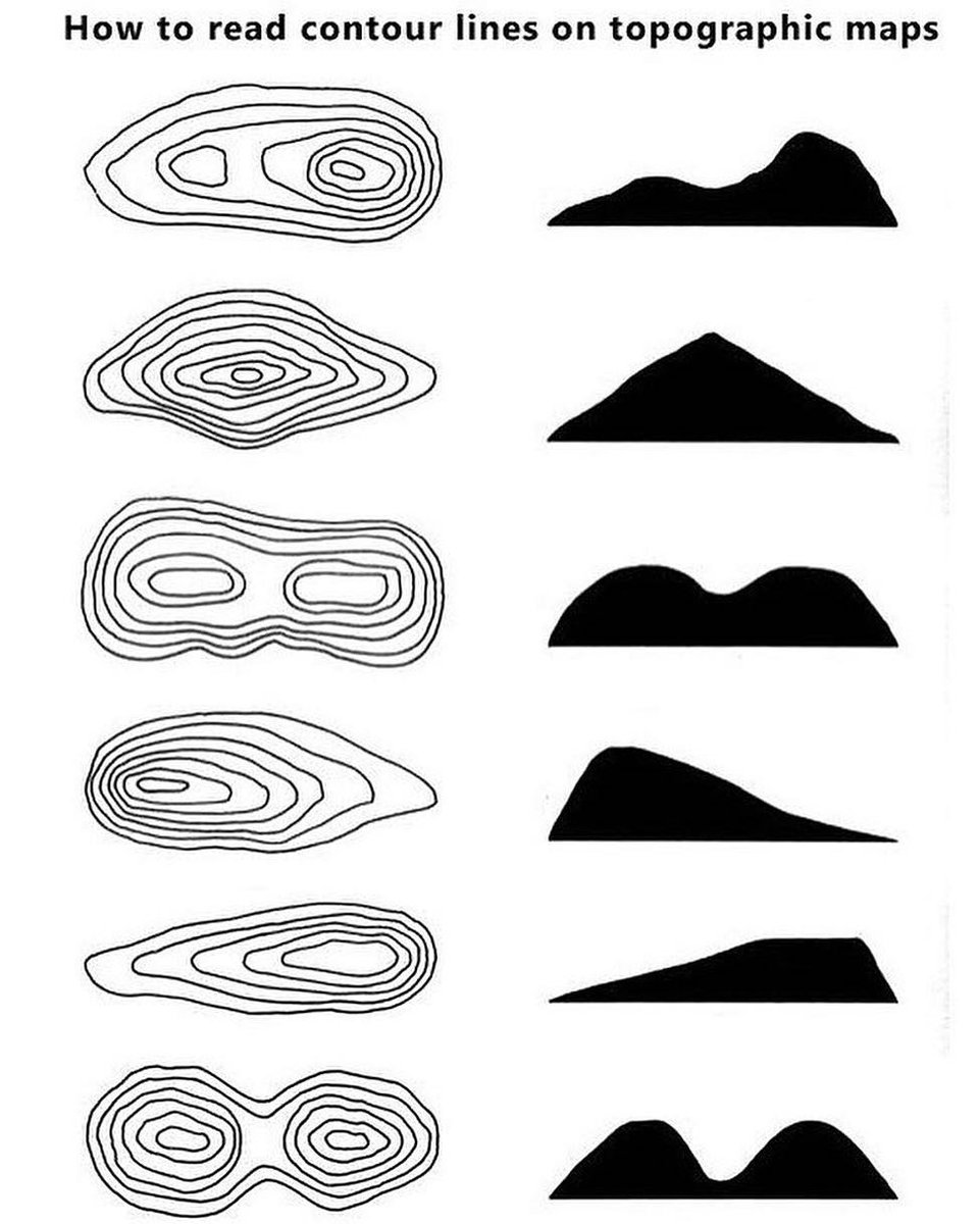 Mapscaping On Twitter How To Read Contour Lines On Topographic