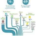 Image for the Tweet beginning: Les énergies renouvelables en France