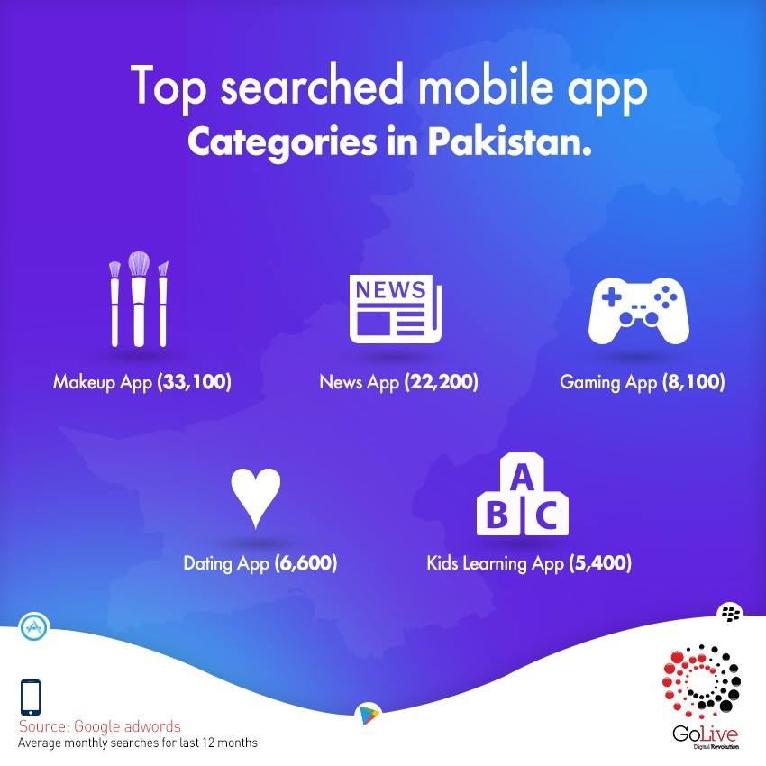 mobile dating apps in pakistan