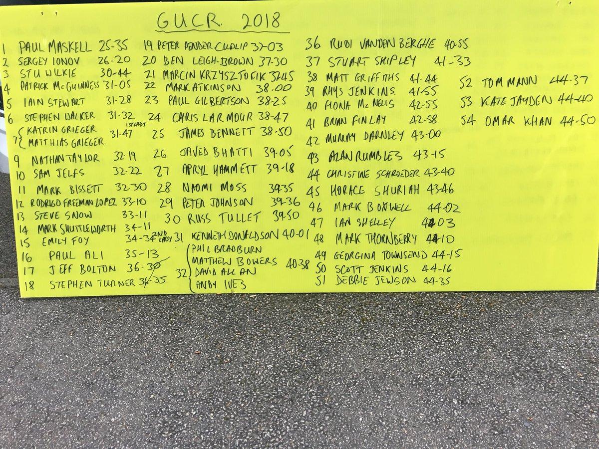 GUCR 2018 Finishers board