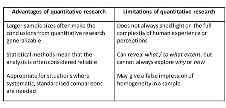 limitations of quantitative research The cons of quantitative research here are the main disadvantages of quantitative research: • needs a huge sample of population: in using this type of research, you need to find great numbers of correspondents.