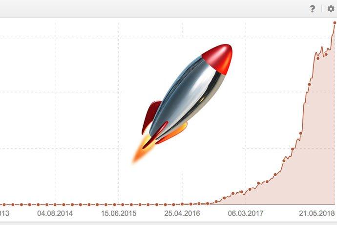 Cómo aumentar las visitas rápido | B30 https://t.co/YdDoLWURDo https://t.co/BETI0g4xQC