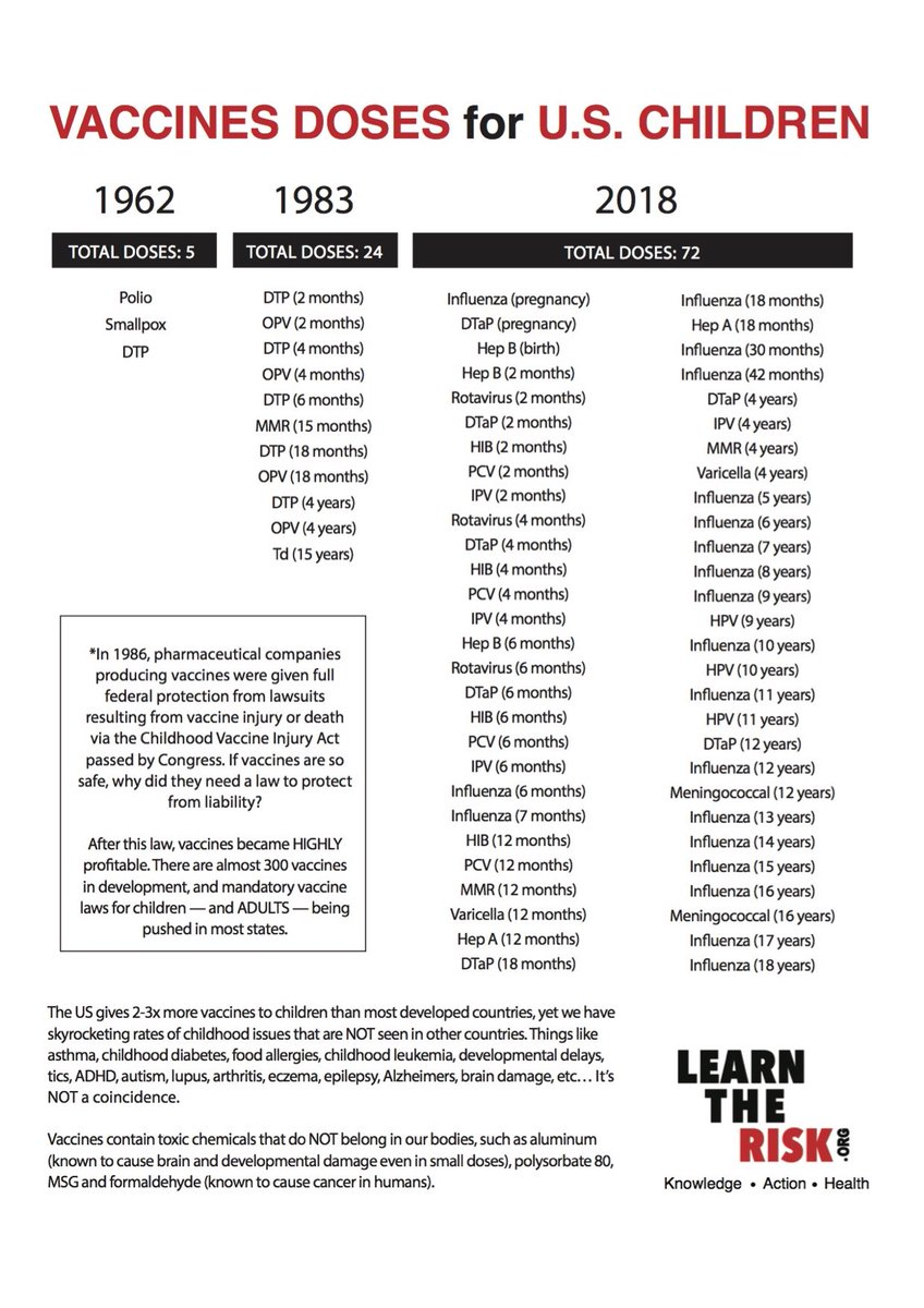 Learn The Risk On Twitter 72 VACCINES FOR CHILDRN BY AGE 18 Childhood Vaccine Schedule Has TRIPLED In Just 30 Years Yet We Are Less Healthy Than