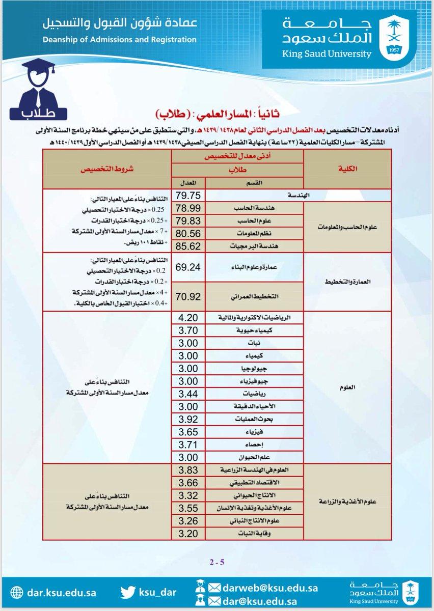 جامعة الملك سعود Sur Twitter نتائج تخصيص طلاب السنة الأولى المشتركة بنهاية الفصل الثاني ١٤٣٩ ١٤٣٨ المسار العلمي والمسار الإنساني جامعة الملك سعود Https T Co Eoblyqj5lt
