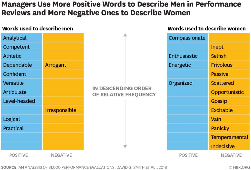 an analysis of the gender leadership Research comparing the leadership styles of women and men is reviewed, and evidence is found for both the presence and absence of differences between the sexes in contrast to the gender-stereotypic expectation that women lead in an interpersonally oriented style and men in a task-oriented style, female and male leaders did not differ in these two styles in organizational studies.