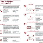 Image for the Tweet beginning: What are 8 #EmergingTechnologies essential