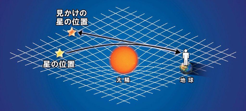 1919年5月29日の日食