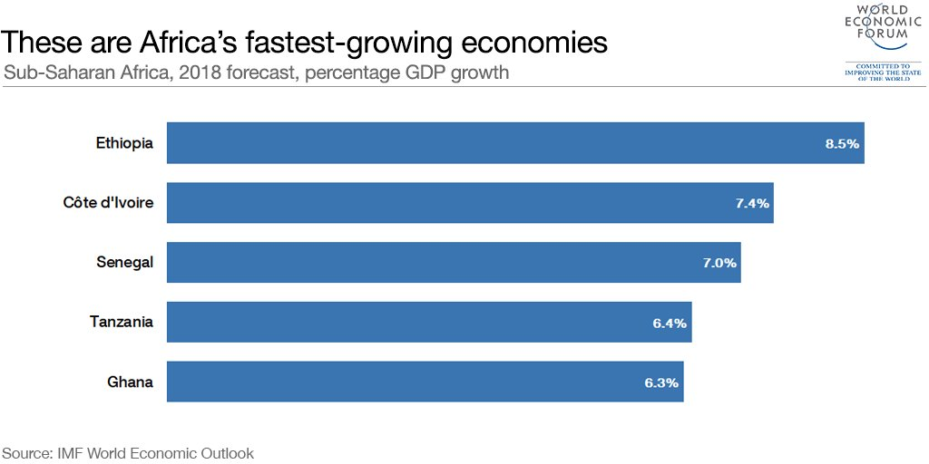 worlds fastest growing econom mapped - 1024×512
