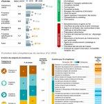 Image for the Tweet beginning: [Etude] 📊Quels seront les #emplois