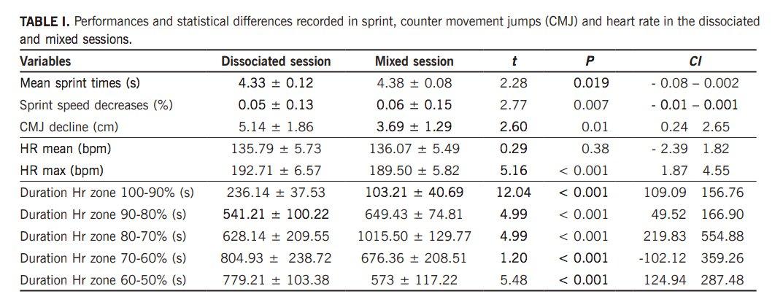 Biology Of Sport On Twitter Effects Of Intensity Distribution