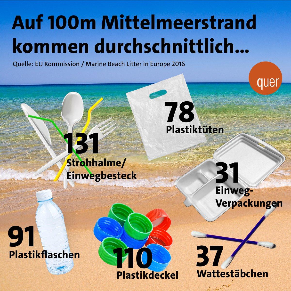 Die EU hat sich heute Morgen auf ein Verbot von Einwegplastik geeinigt - der Strandurlaub wird also schöner werden! #Plastik