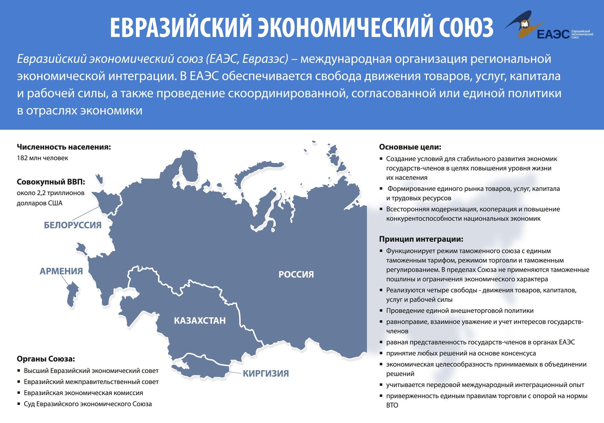 strani-chleni-evraziyskogo-ekonomicheskogo-soyuza