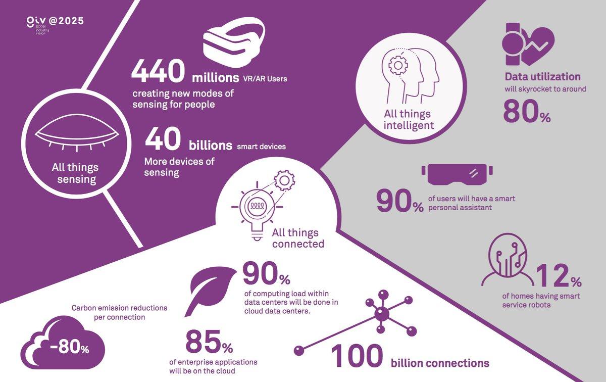 Huawei Global Industry Vision 2025 Report