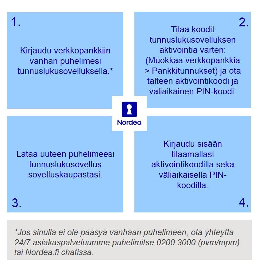 nordean verkkopankki