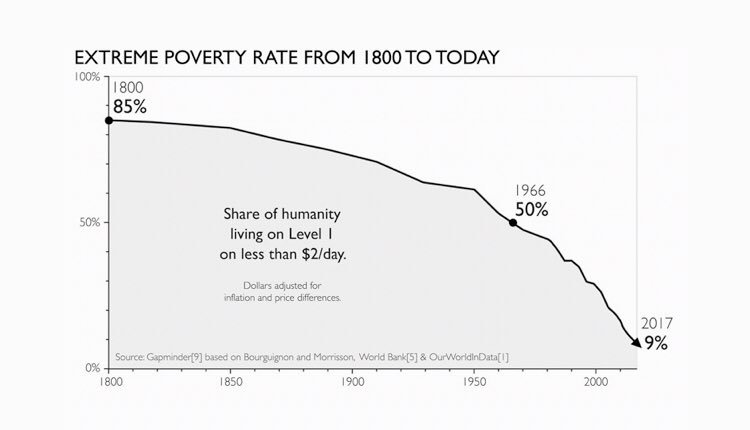 Image result for poverty reduce factfulness