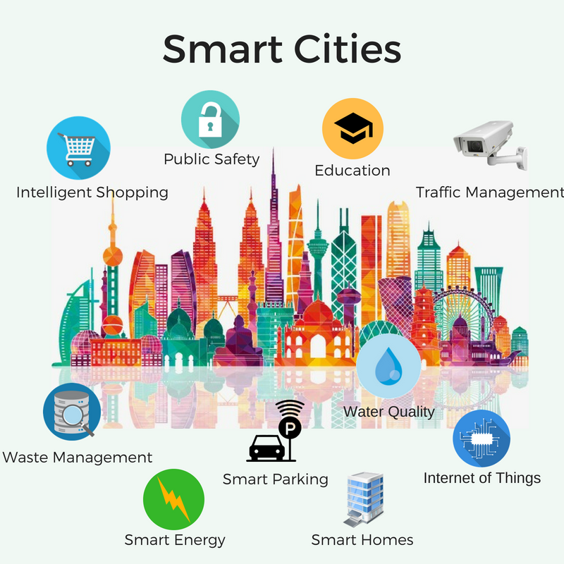 boschs climo smart cities - 800×800
