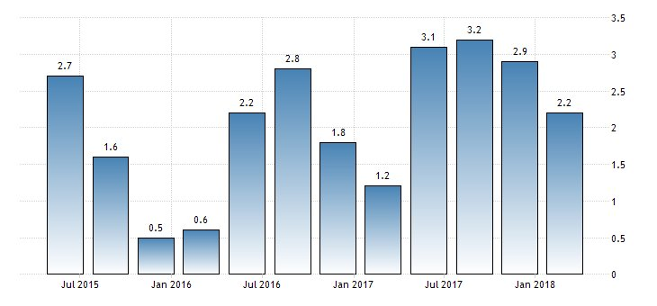 #UnitedStates #GDP Growth Rate QoQ 2nd Est at 2.2%  https://t.co/sUMfkn31hz