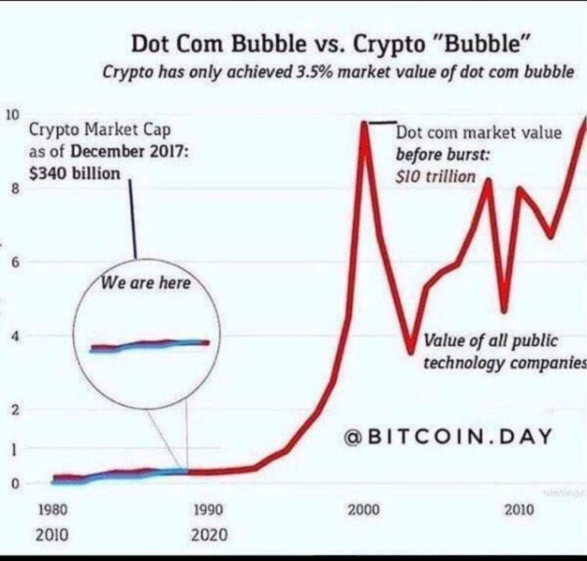 dot com bubble vs cryptocurrency